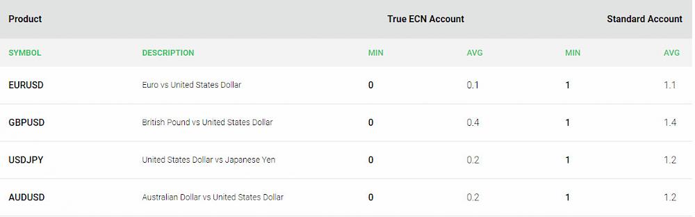 IC Markets (True ECN Broker) Review 2019   Pros & Cons Revealed, Fee