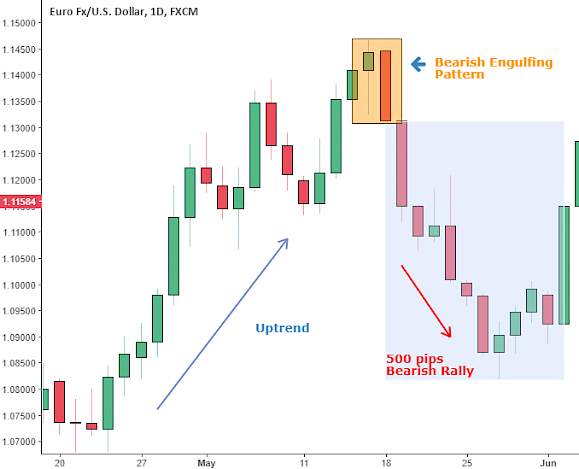 Candlestick Patterns- Bearish Engulfing Pattern