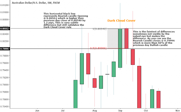 Candlestick Patterns- Dark Cloud Cover Pattern 2