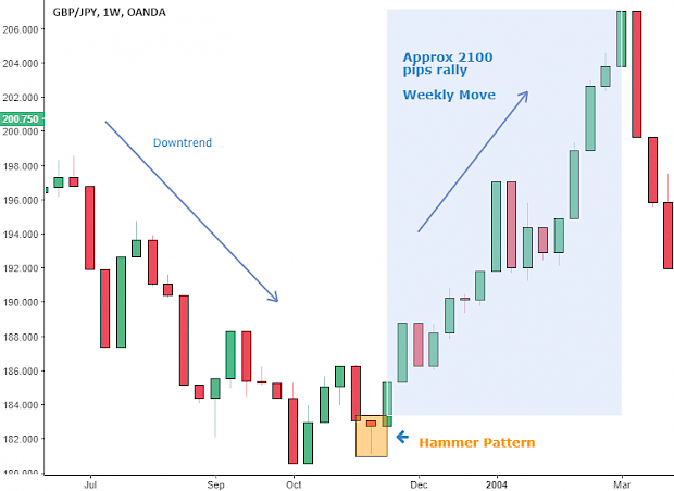 Candlestick Patterns- Hammer Pattern