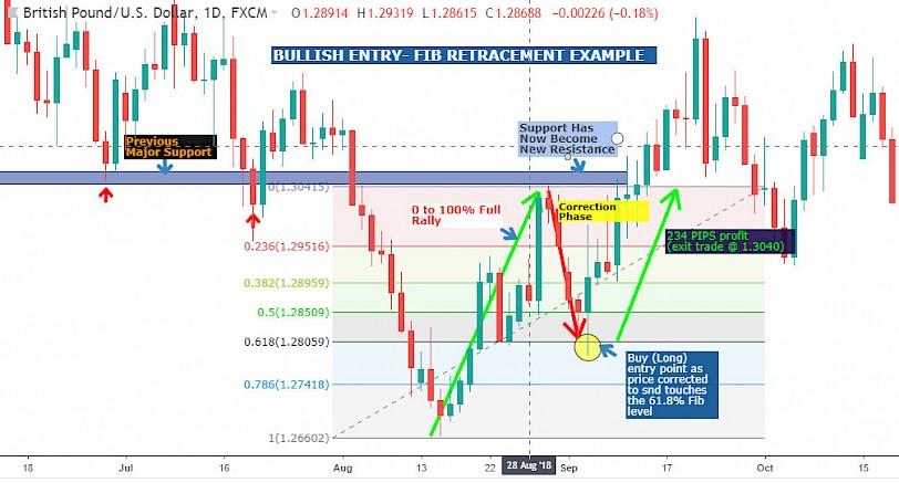 Fibonacci Retracement | A Guide To Using It Better Trade Setups