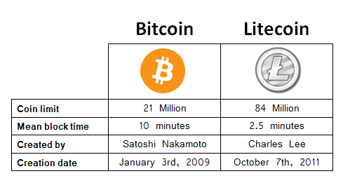 bitcoin vs litecoin table