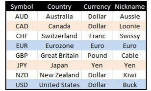 forex currency instruments